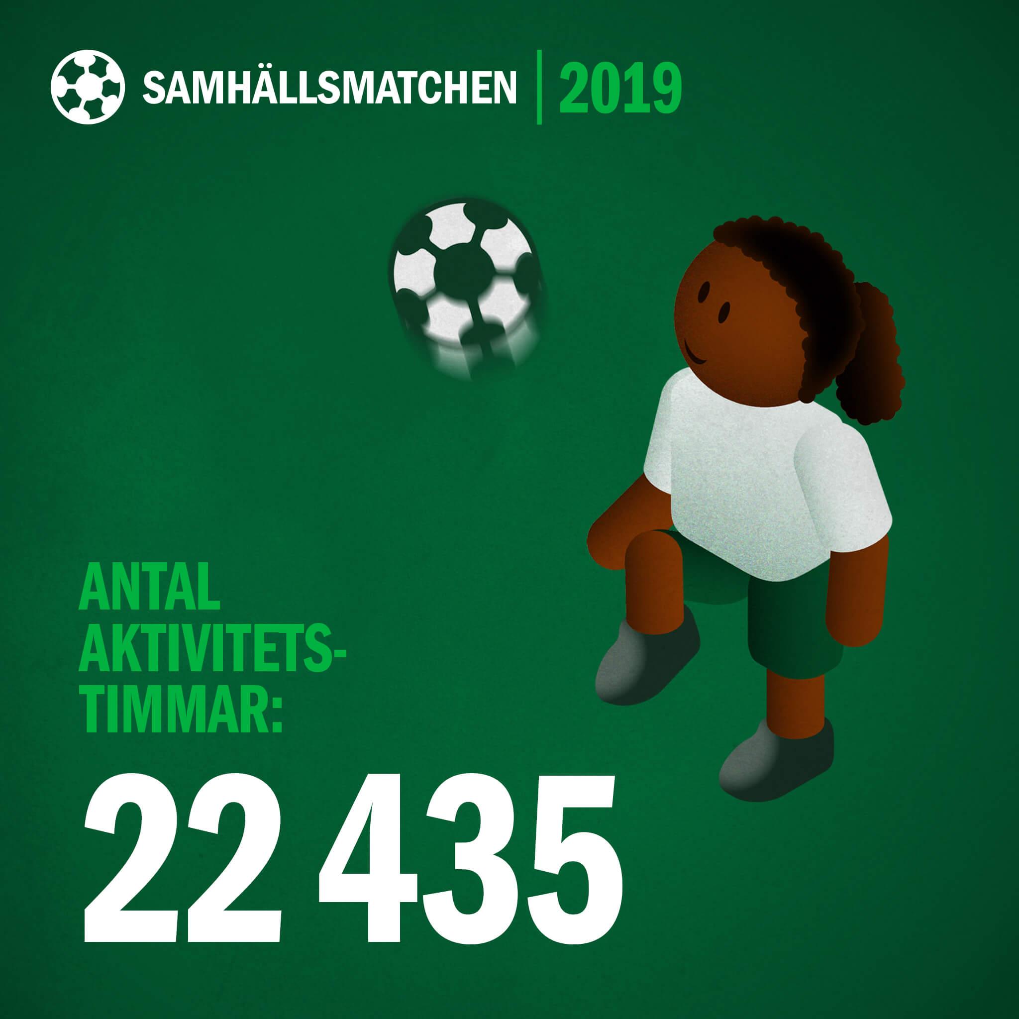 22 435 aktivitetstimmar