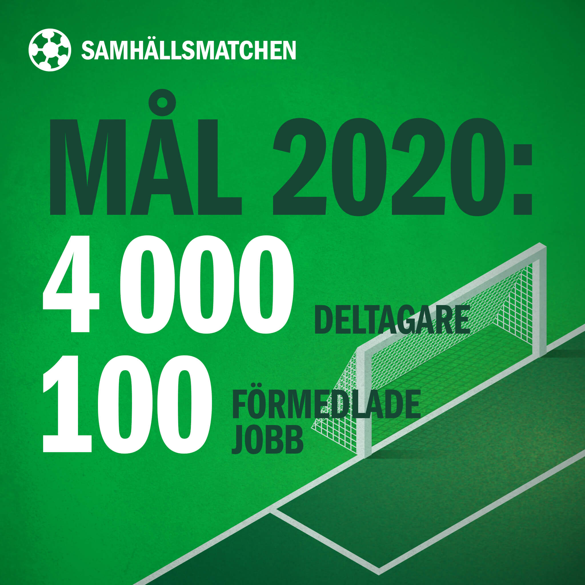 Samhällsmatchens mål för 2020: 4 000 deltagare, 100 anställningar
